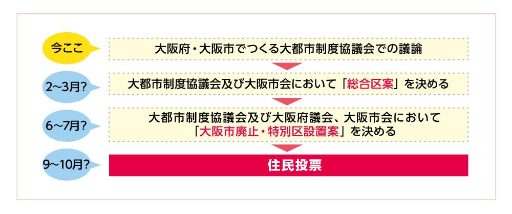 立憲民主党大阪府連「都構想」ポータル、総合区のスケジュール