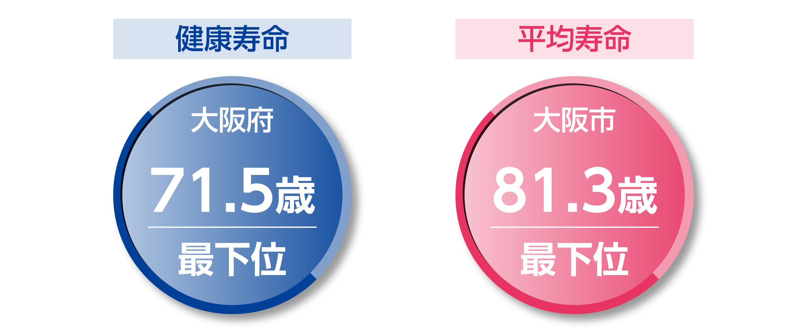 低迷続く大阪府・大阪市の「幸福度ランキング」立憲民主党大阪府連「都構想」ポータル