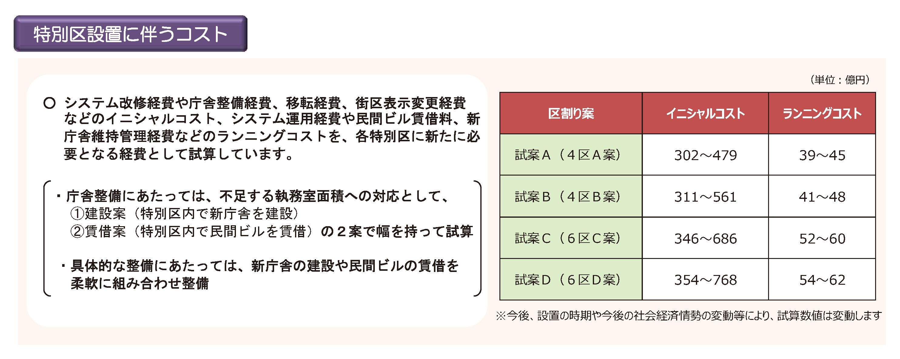 立憲民主党大阪府連「都構想ポータル」特別区のデメリット